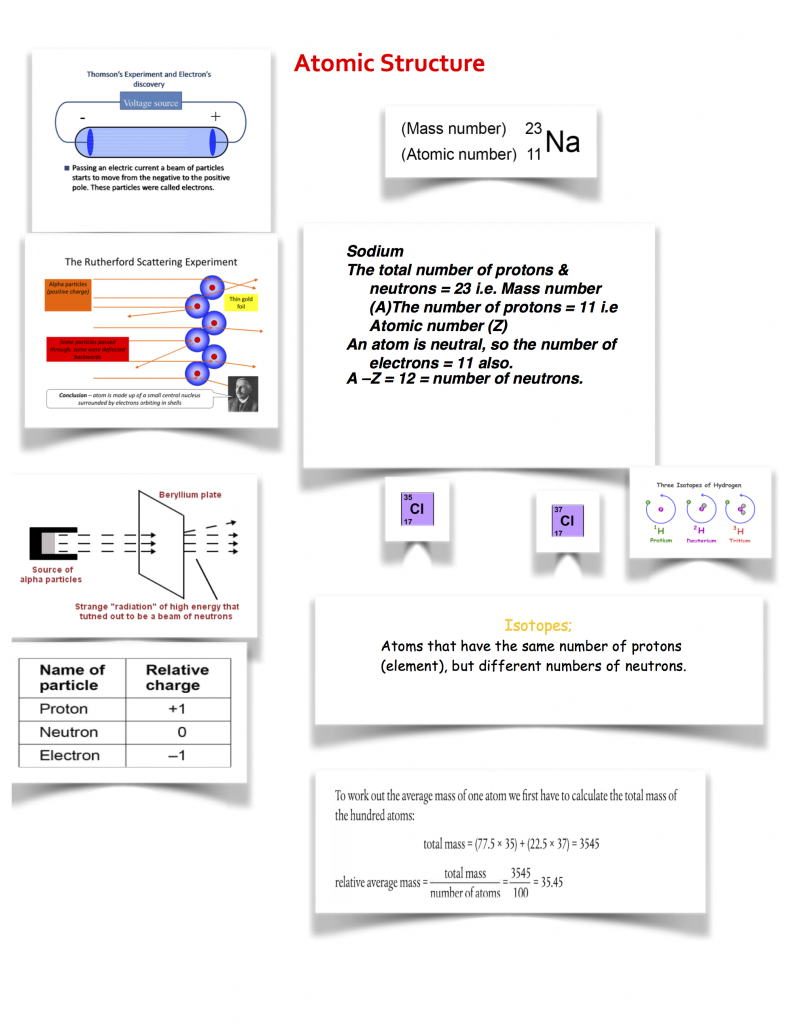 Memory map for atomic structure