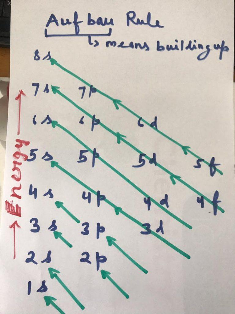 Aufbau principle diagram by hand