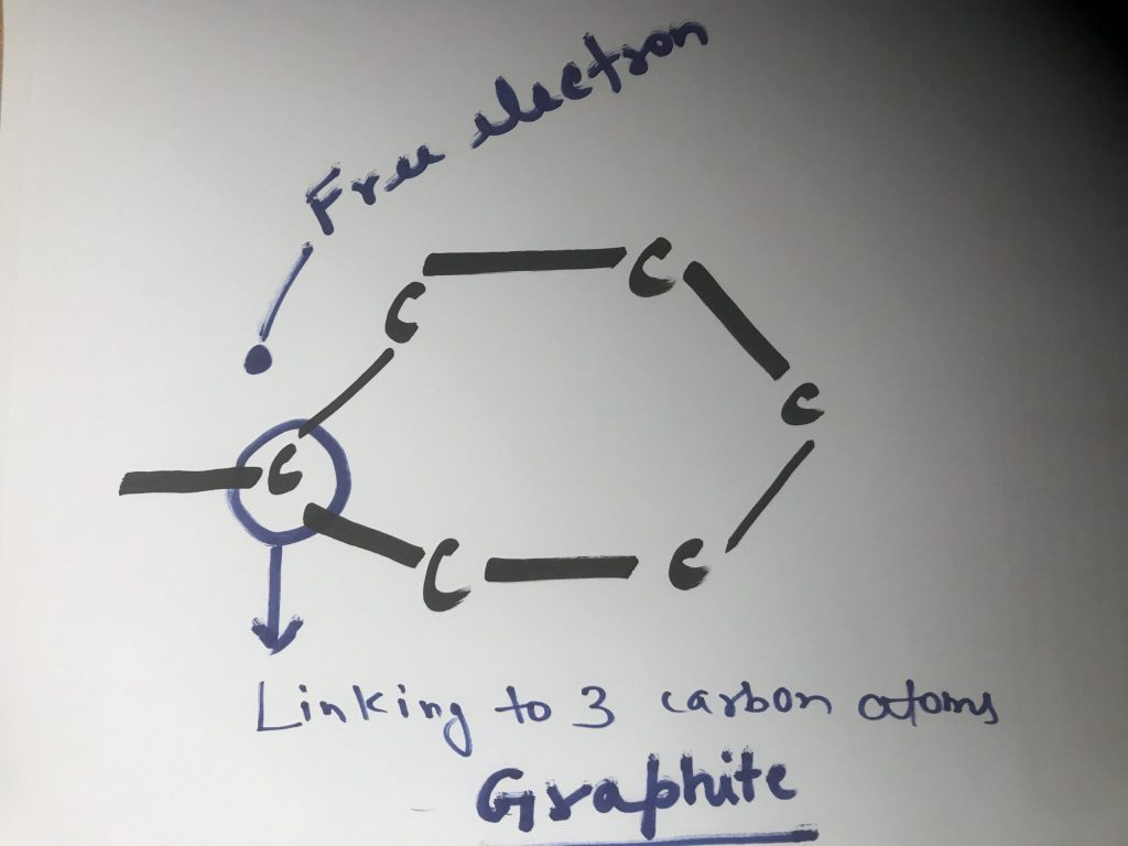 Graphite(Carbon) is the only non metal which is good conductor of electricity.