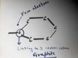 Graphite(Carbon)