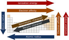 Periodic trends, electron affinity, ionisation energy, atomic radius,